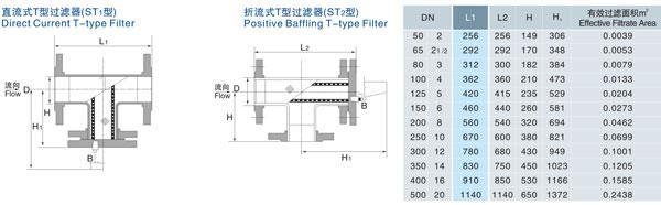 T型过滤器,ST14T型管道过滤器(水过滤器)属于管道粗过滤器系列,也可用于气体或其他介质大颗粒物过滤,安装在管道上能除去流体中的较大固体杂质,使机器设备(包括压缩机、泵等)、仪表能正常工作和运转,达到稳定工艺过程,保障安全生产的作用。当流体进入置有一定规格滤网的滤筒后,其杂质被阻挡,而清洁的滤液则由过滤器出口排出,当需要清洗时,只要将可拆卸的滤筒取出,处理后重新装入即可,因此,使用维护极为方便。 我公司所生产的T型过滤器(水过滤器)工作温度:-196~400℃ 能根据客户具体要求(特殊压力、