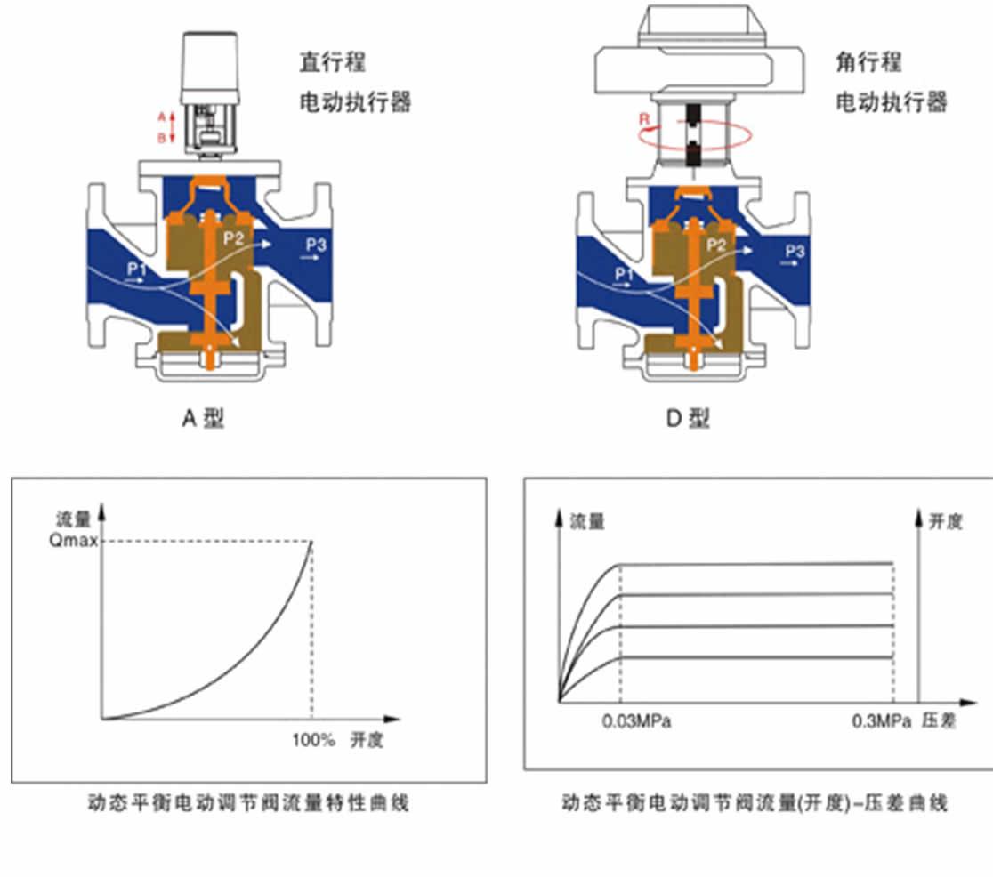 亦称自力式压差控制阀,差压控制器,稳压变量同步器,压差平衡阀等,它是图片
